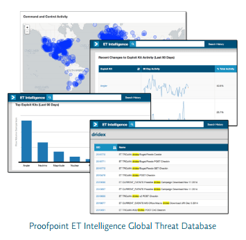 global threat database